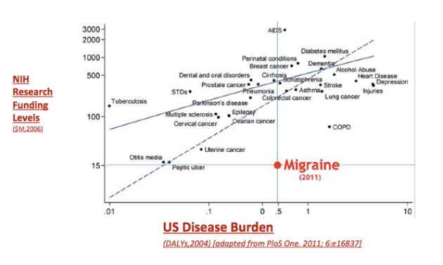 Migraine Funding